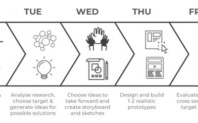 Retour en vidéo sur un Design Sprint avec le Swiss Tech Convention Center !