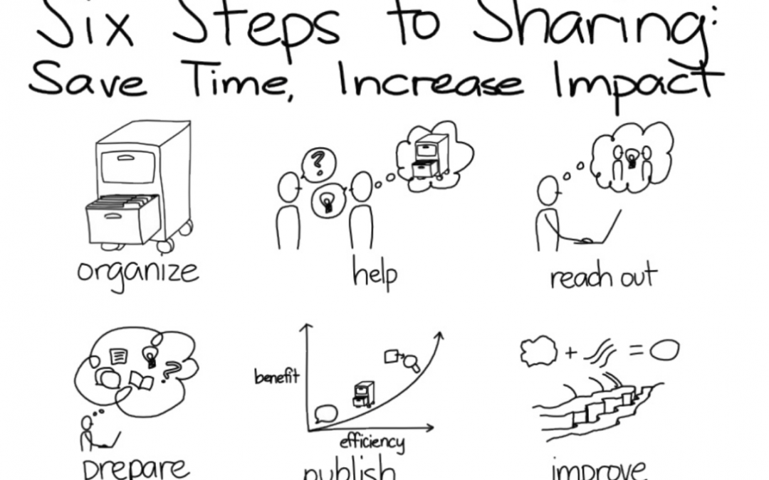 Découvrez les six étapes pour produire et partager de la connaissance avec les autres – Slideshare
