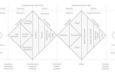 Comprenez mieux les étapes clefs d'une démarche Design Thinking