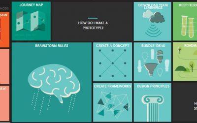 Retrouvez TOUS les outils et méthodes Design Thinking de IDEO ! #BonneAnnée