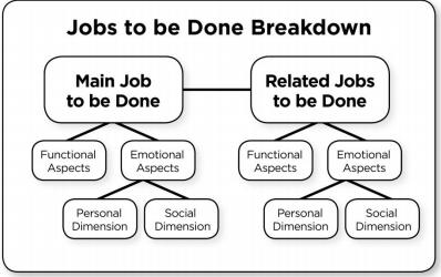 Découvrez comment compléter votre approche Design Thinking avec la démarche Job To Be Done.