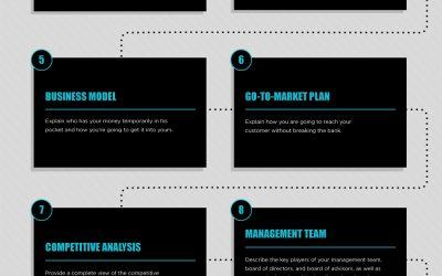 Les 10 seules slides dont vous avez besoin pour pitcher votre projet !