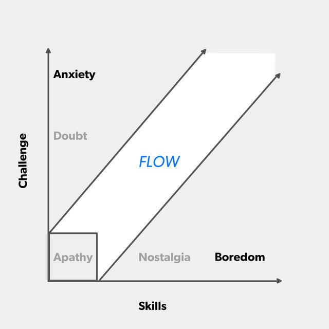 Retour sur la notion de Flow