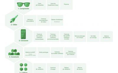Découvrez un super kit d'atelier design thinking 100% francophone !