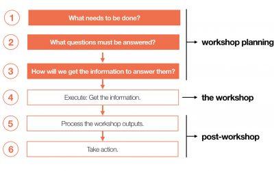 Comment planifier, animer et retraiter vos ateliers de conception ?