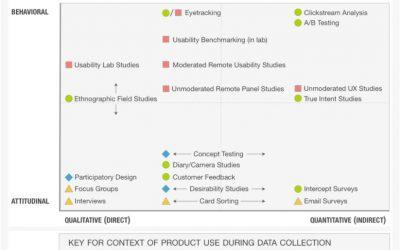 20 Méthodes de Recherche Utilisateur comparées par Nielsen Norman Group